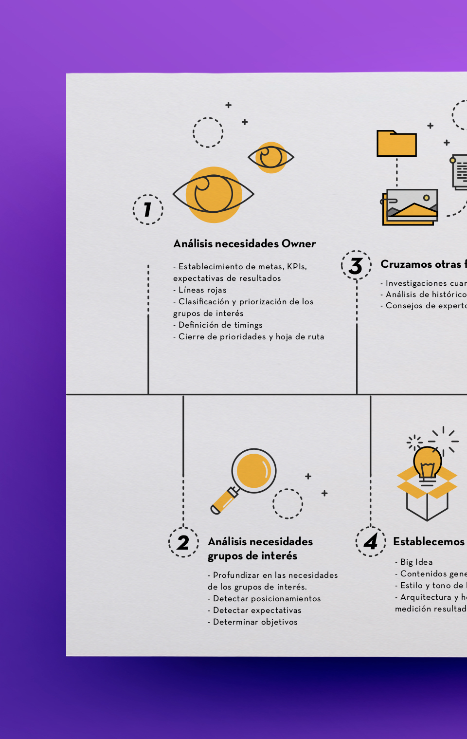 Infographic process